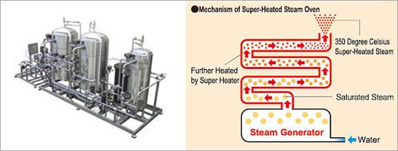 Steam Quality Test, Super-Heated Steam, Dryness Value Test